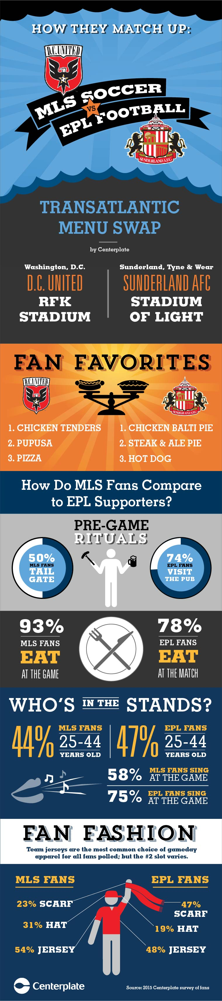 Centerplate fan survey comparison of fan behavior across the Atlantic.